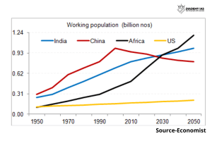 DEMOGRAPHIC DIVIDEND IN INDIA