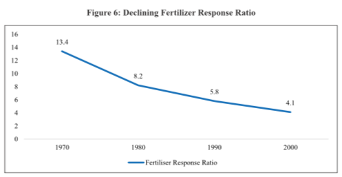 Fertilizer Subsidy