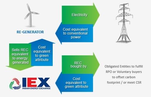 Indian Energy Exchange
