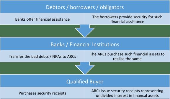 . Asset Reconstruction Companies