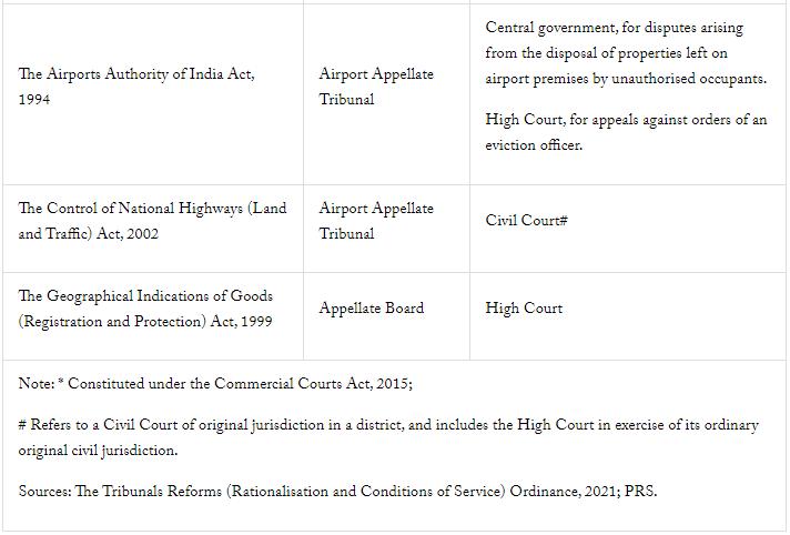 Tribunal Reforms Ordinance 2021